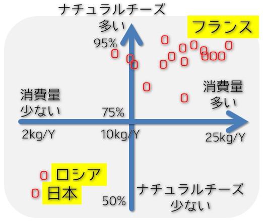 チーズ消費量グラフ