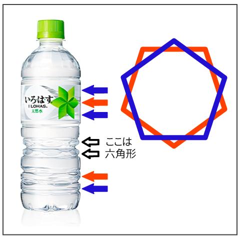 いろはすペットボトル形状