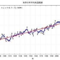世界の平均気温のトレンド