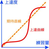 上達曲線+期待直線