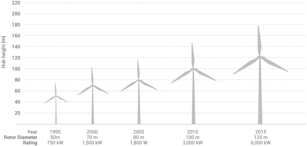 風車の巨大化